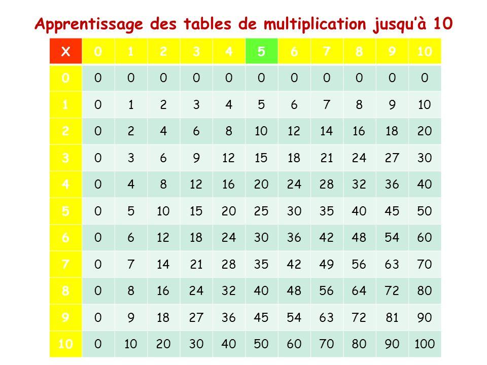 Les tables de multiplication ppt video online t l charger - Tables de multiplication jusqu a 100 ...