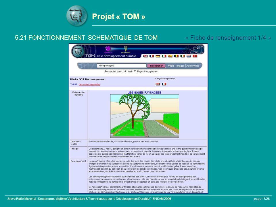 Projet « TOM » 5.21 FONCTIONNEMENT SCHEMATIQUE DE TOM