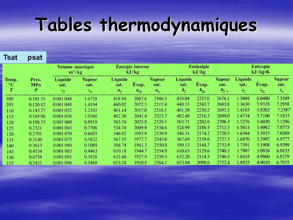 Tables thermodynamiques