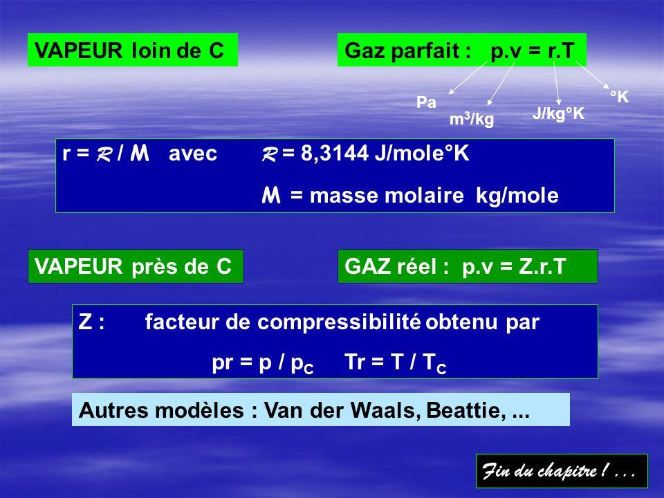 M = masse molaire kg/mole