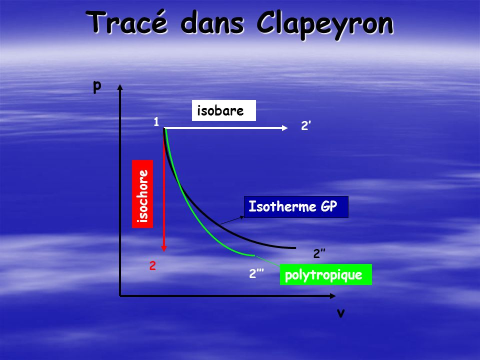 rappels de thermodynamique