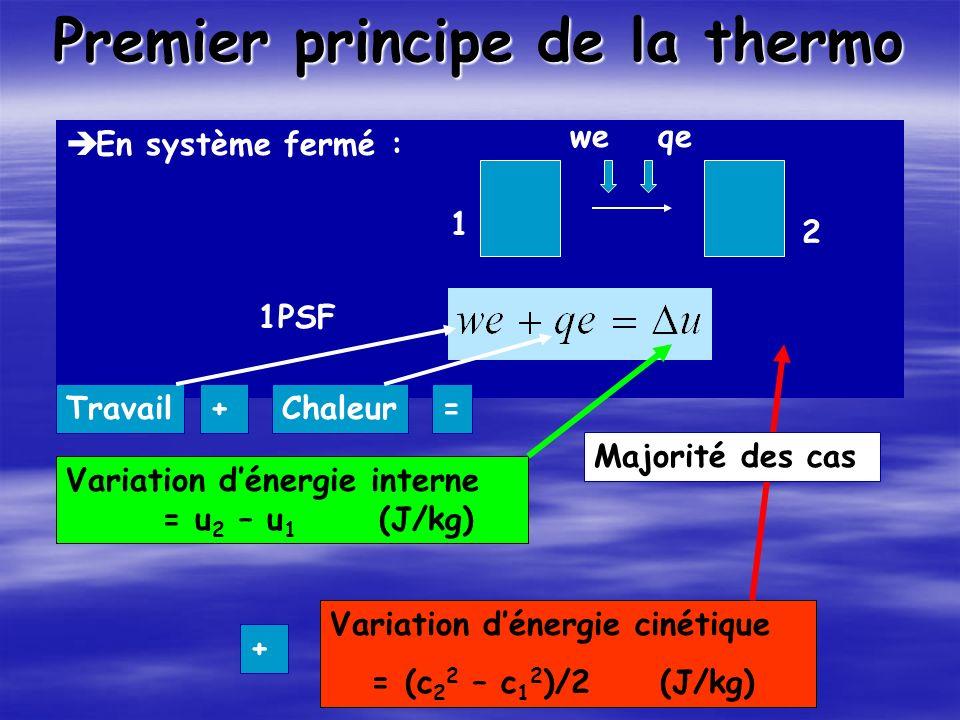 Premier principe de la thermo