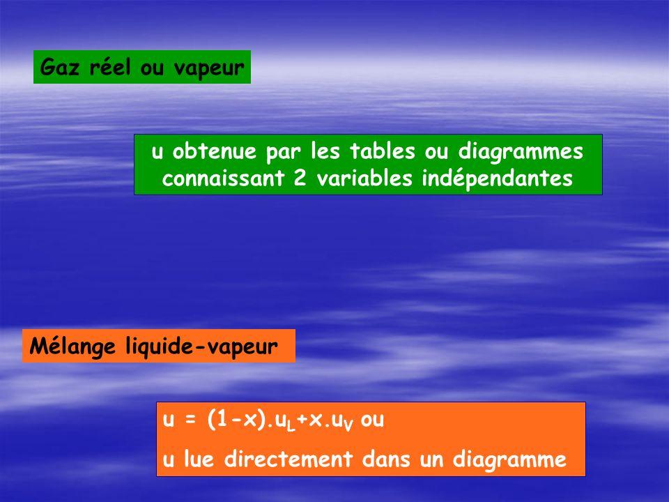 Gaz réel ou vapeur u obtenue par les tables ou diagrammes connaissant 2 variables indépendantes. Mélange liquide-vapeur.