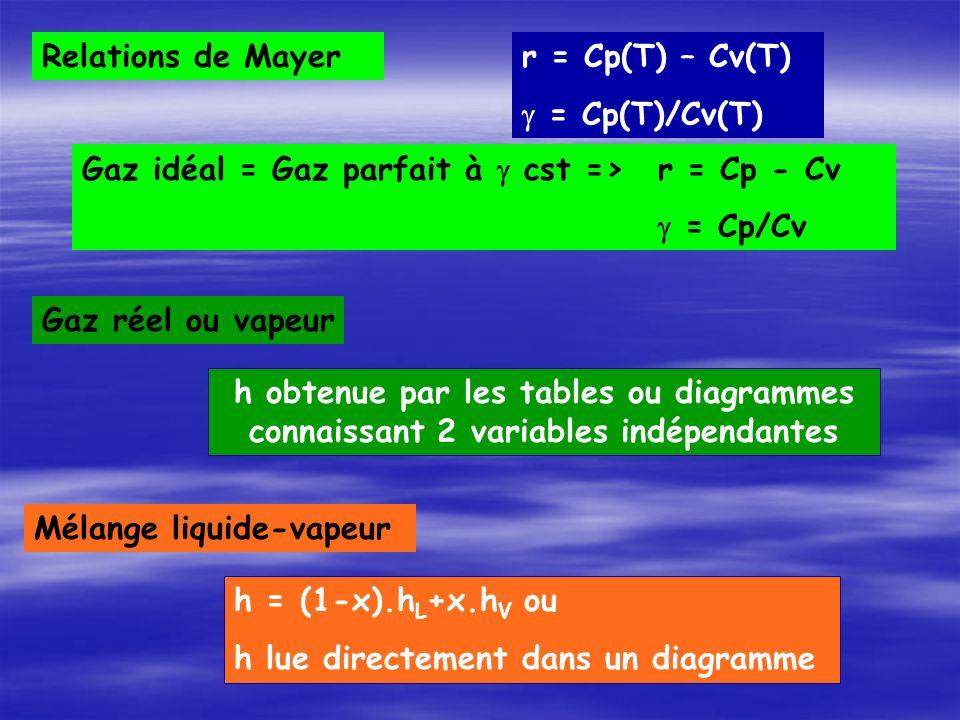 Relations de Mayer r = Cp(T) – Cv(T) g = Cp(T)/Cv(T) Gaz idéal = Gaz parfait à g cst => r = Cp - Cv.