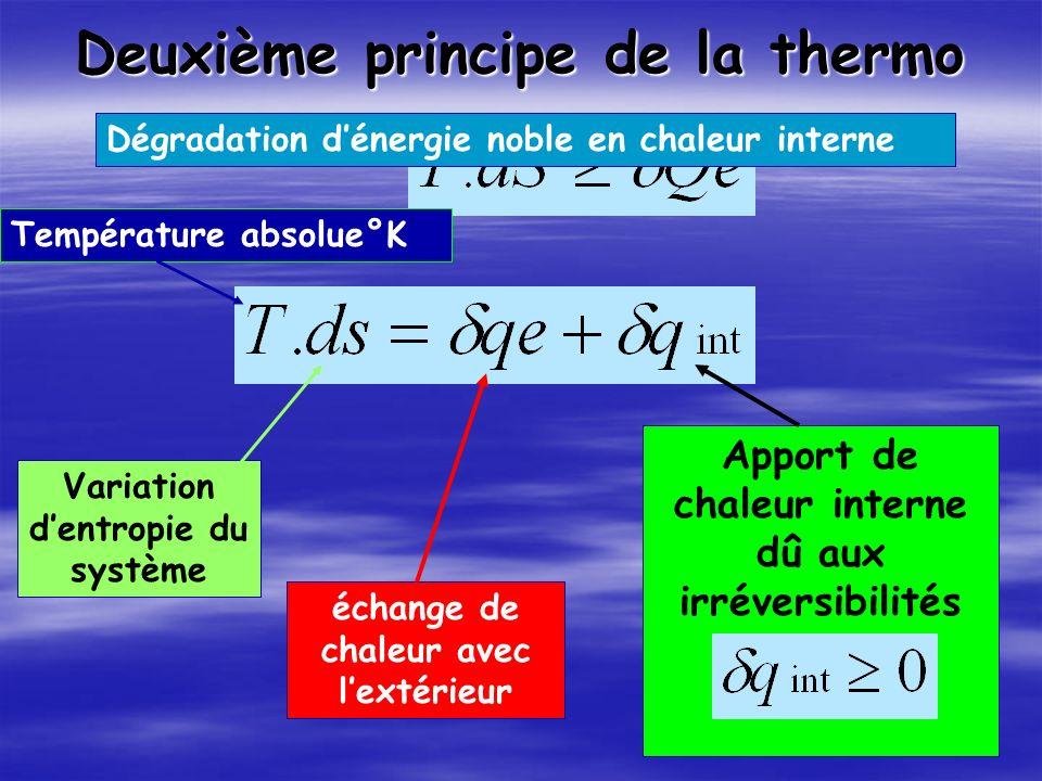 Deuxième principe de la thermo