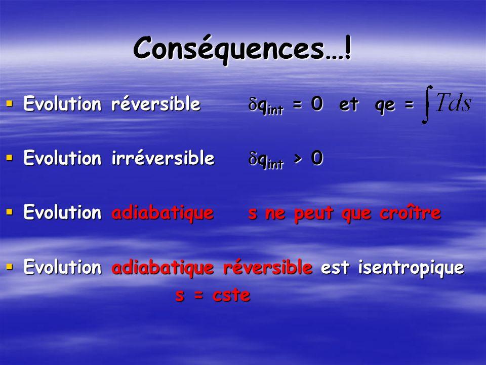 Conséquences…! Evolution réversible dqint = 0 et qe =