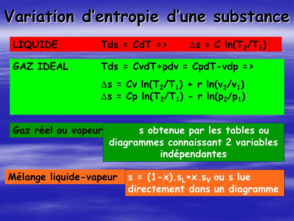 Variation d'entropie d'une substance