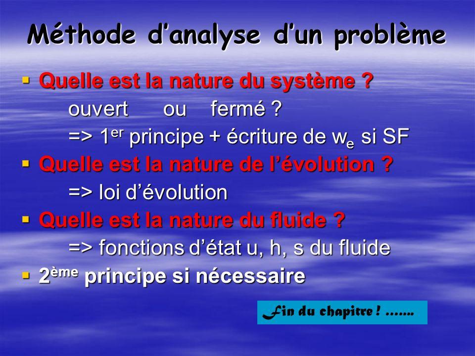 Méthode d'analyse d'un problème