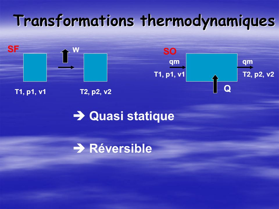 Transformations thermodynamiques