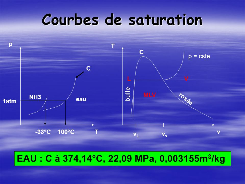 Courbes de saturation EAU : C à 374,14°C, 22,09 MPa, 0,003155m3/kg p T