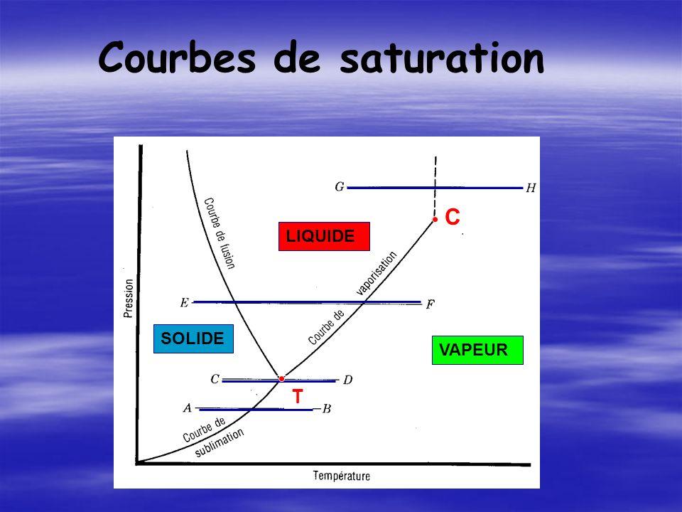 Courbes de saturation C LIQUIDE SOLIDE VAPEUR T