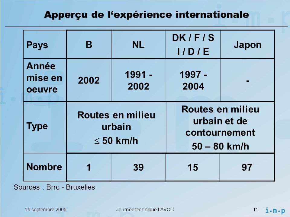 Apperçu de l'expérience internationale