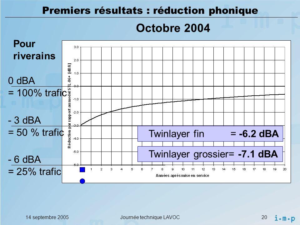 Premiers résultats : réduction phonique