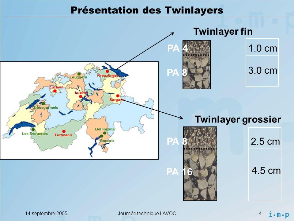 Présentation des Twinlayers