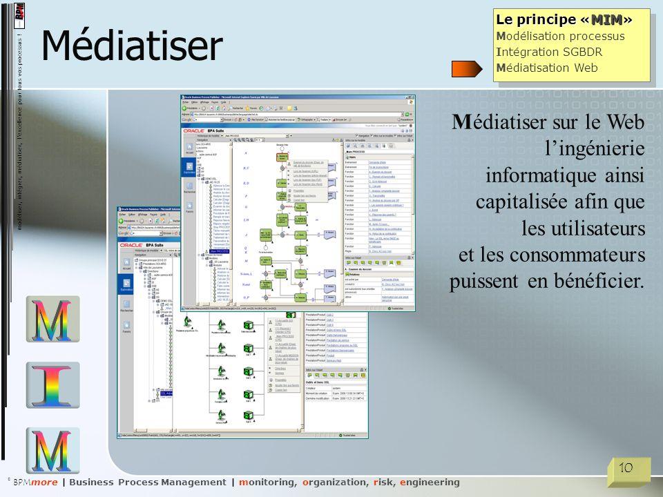 Médiatiser Le principe «MIM» Modélisation processus. Intégration SGBDR. Médiatisation Web.