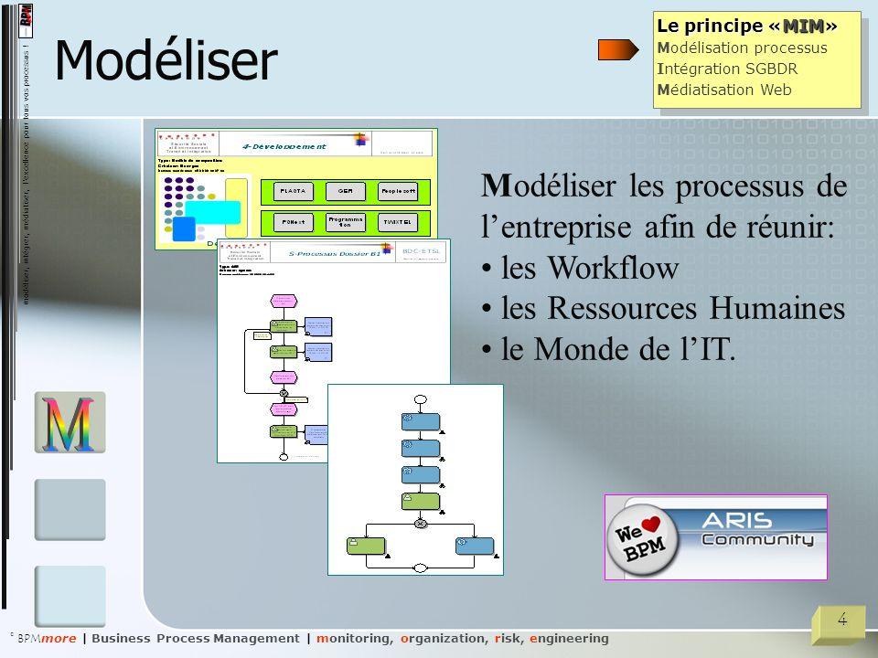 Modéliser M Modéliser les processus de l'entreprise afin de réunir: