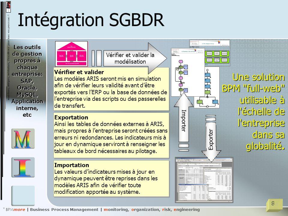 Intégration SGBDR Les outils de gestion propres à chaque entreprise: SAP, Oracle, MySQL, Application interne, etc.