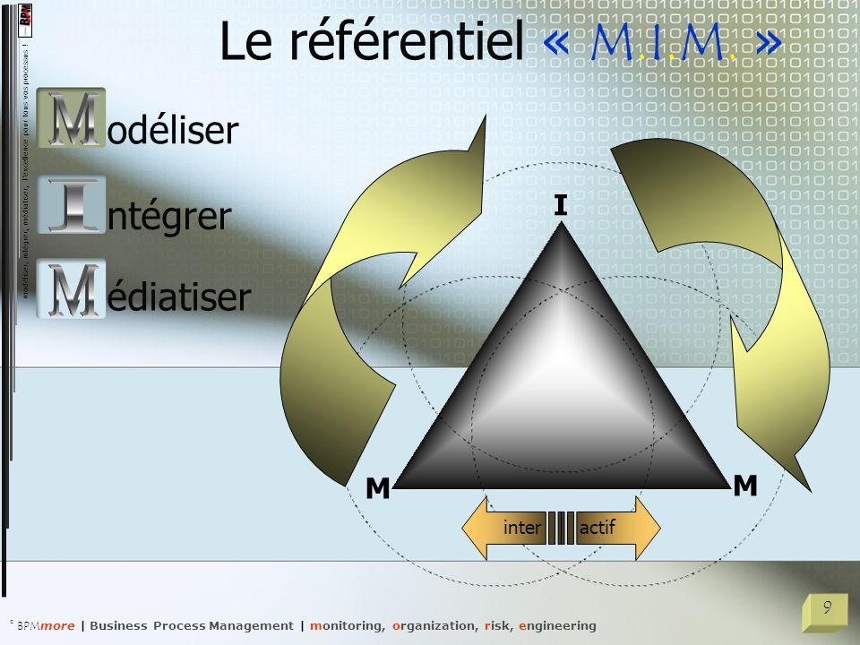 Le référentiel « M.I.M. » M I M odéliser ntégrer édiatiser I M M inter