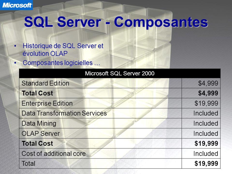 SQL Server - Composantes