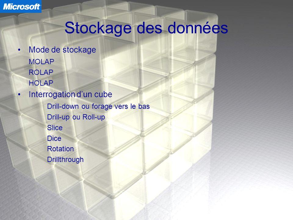 Stockage des données Mode de stockage MOLAP Interrogation d'un cube