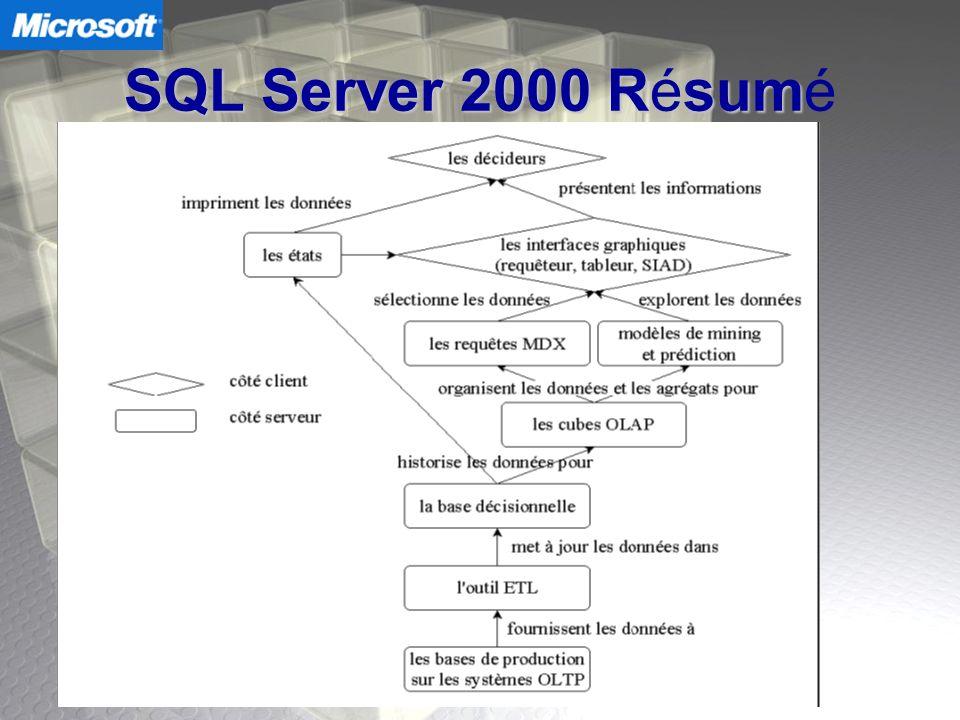 SQL Server 2000 Résumé Souad (4) :