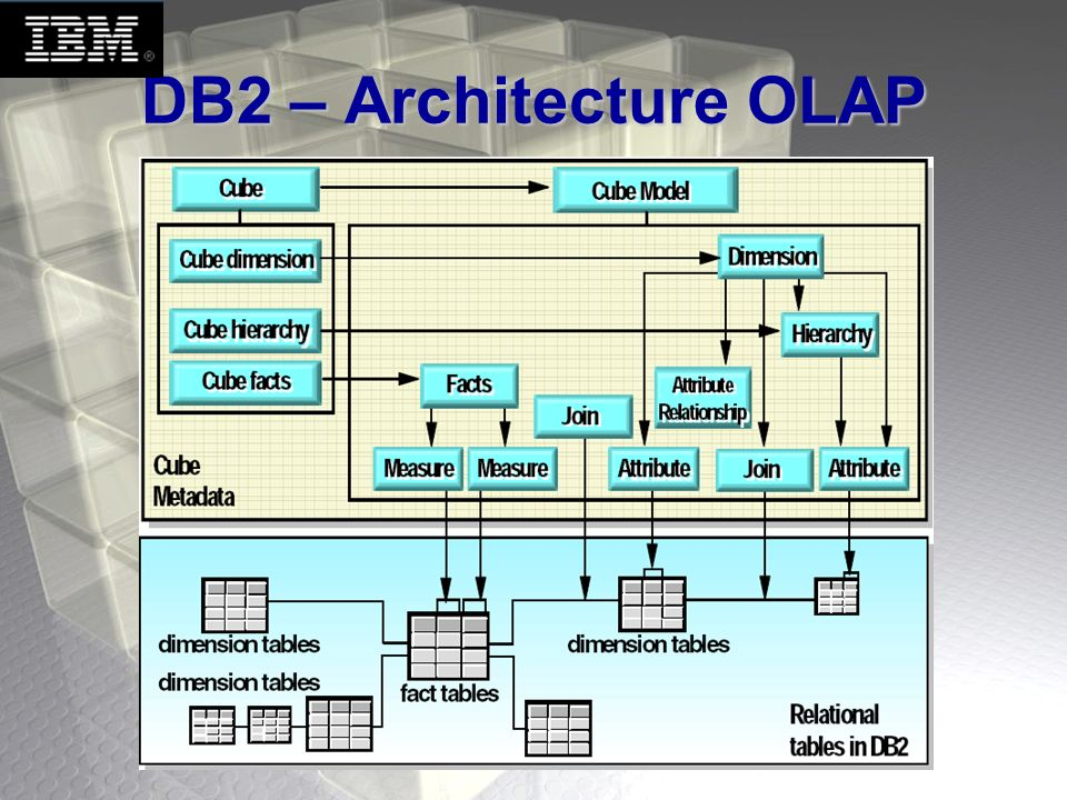 DB2 – Architecture OLAP Jocelyn (1~2 minutes) :