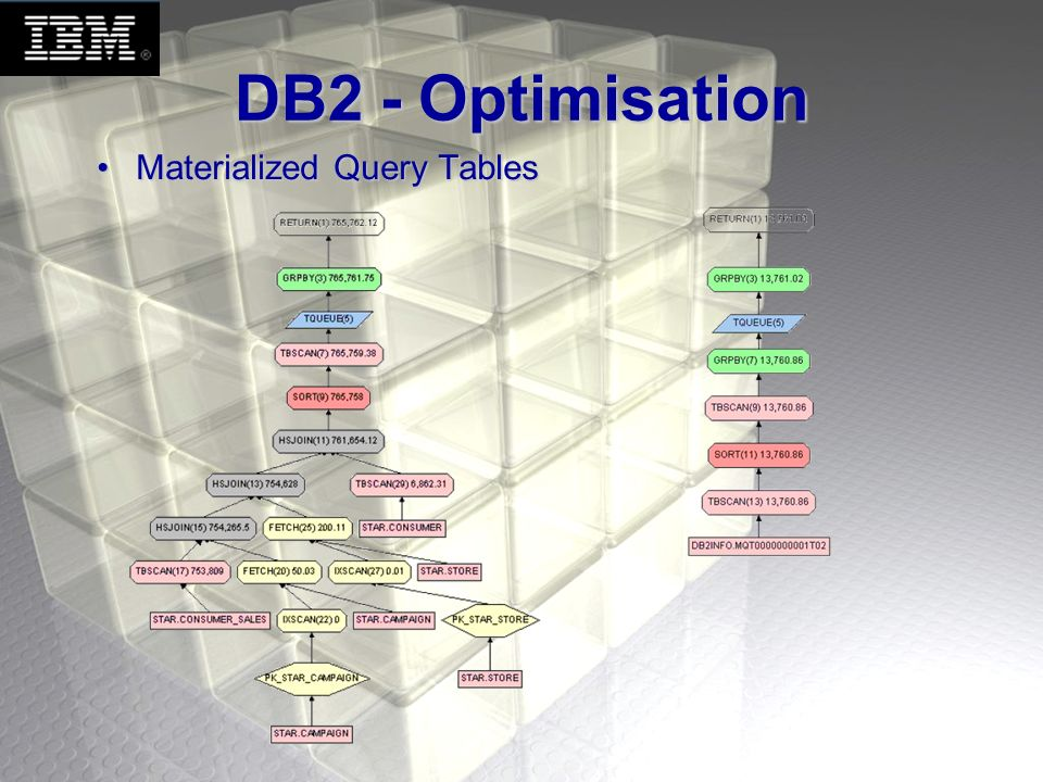 DB2 - Optimisation Materialized Query Tables Jocelyn (1½ minutes) :