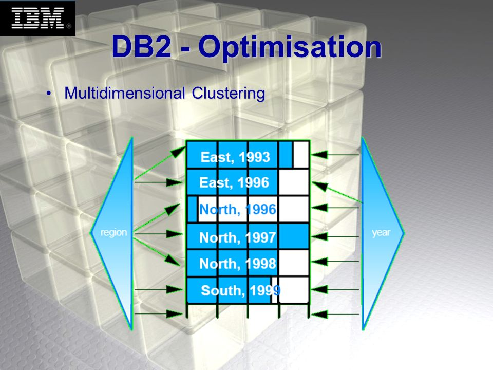 DB2 - Optimisation Multidimensional Clustering Jocelyn (½ minute) :