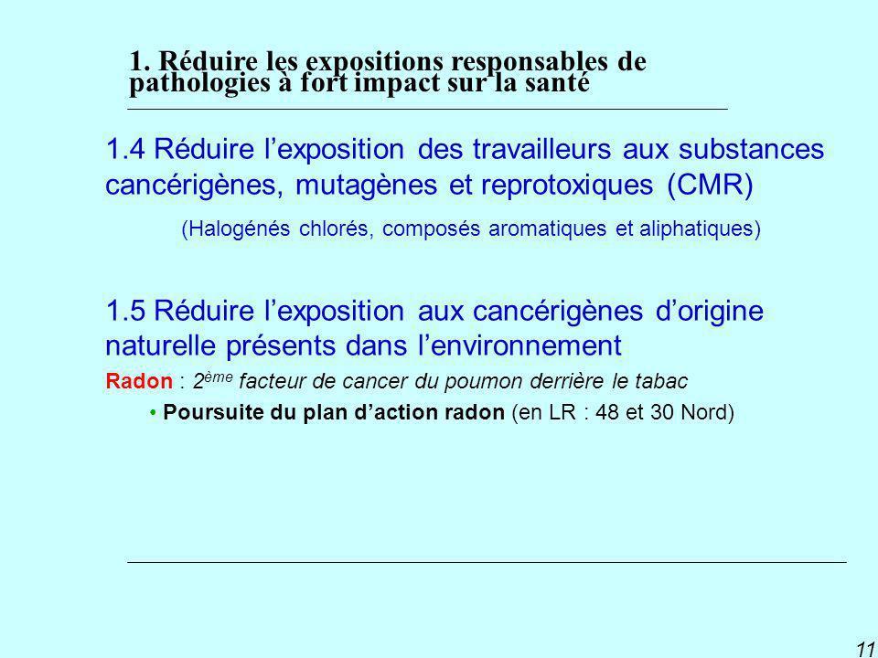 (Halogénés chlorés, composés aromatiques et aliphatiques)