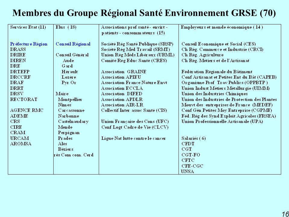 Membres du Groupe Régional Santé Environnement GRSE (70)