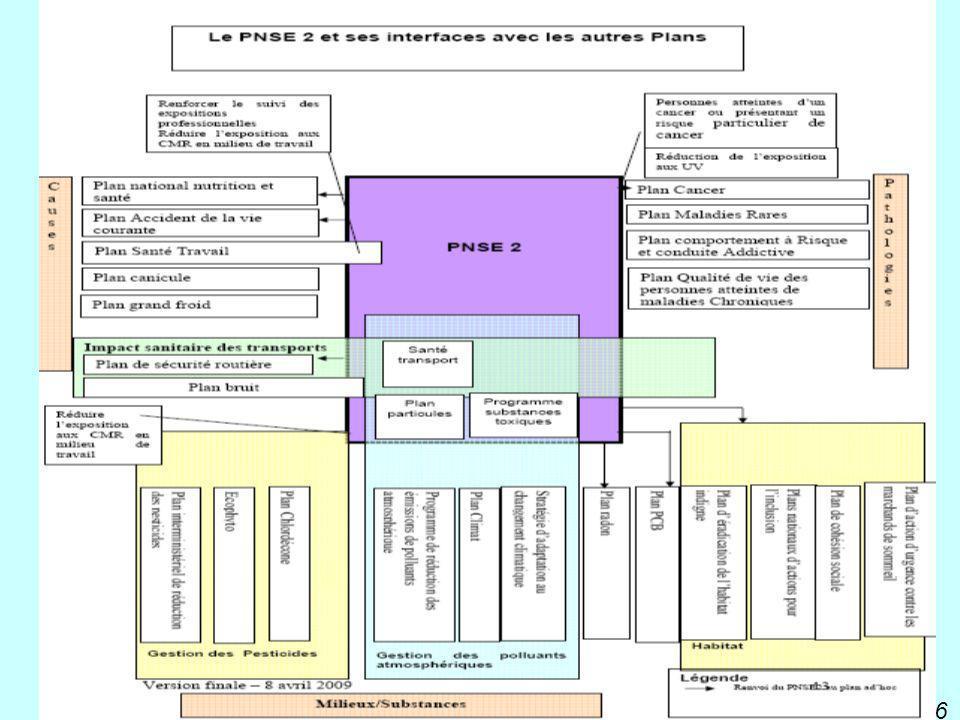 6 PNNS programme national nutrition santé