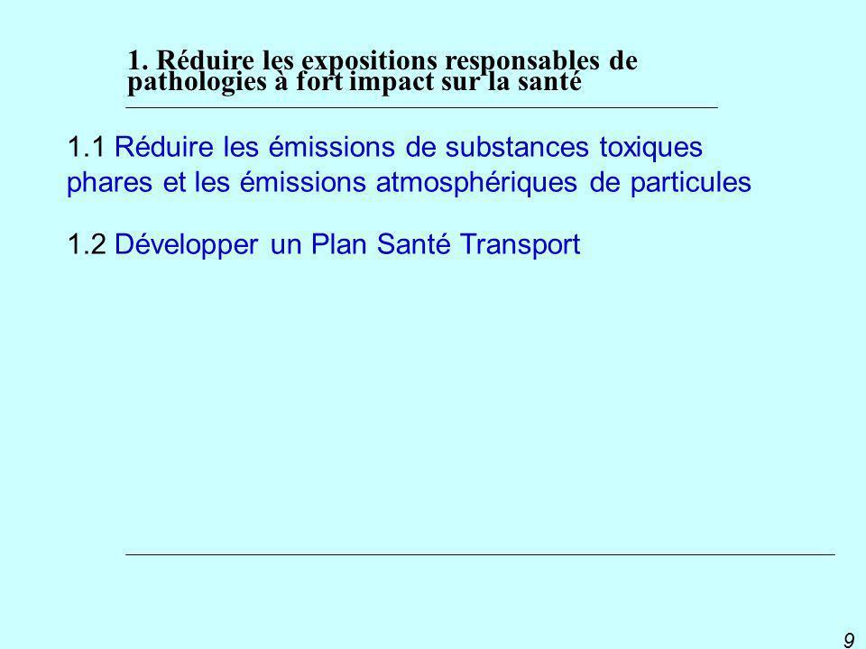 1.2 Développer un Plan Santé Transport