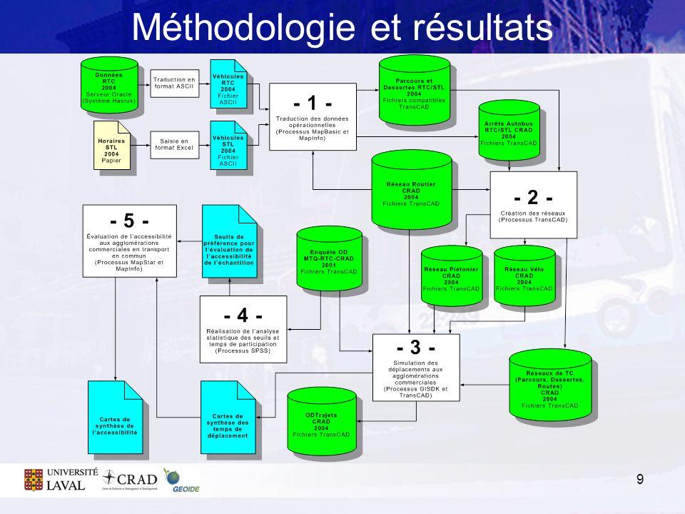 Méthodologie et résultats