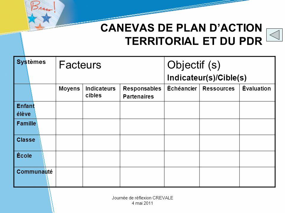 CANEVAS DE PLAN D'ACTION TERRITORIAL ET DU PDR