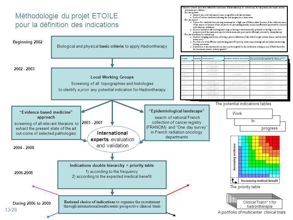 Méthodologie du projet ETOILE pour la définition des indications