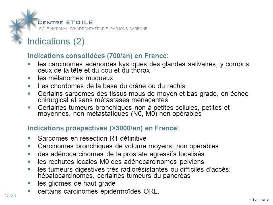 Indications (2) Indications consolidées (700/an) en France: