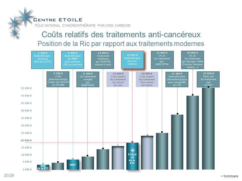 Coûts relatifs des traitements anti-cancéreux