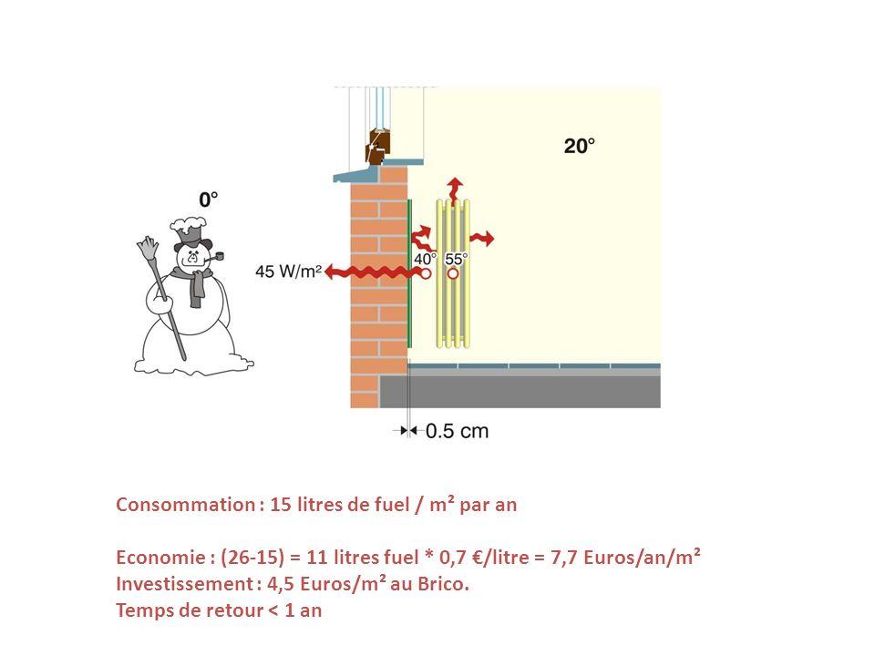 Consommation : 15 litres de fuel / m² par an