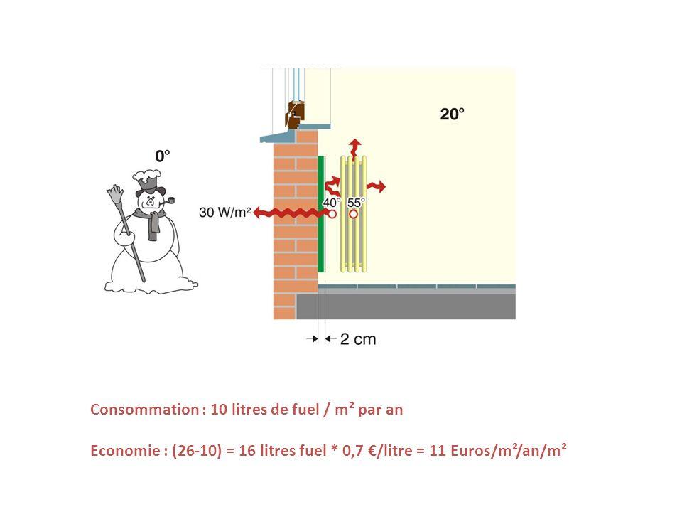 Consommation : 10 litres de fuel / m² par an