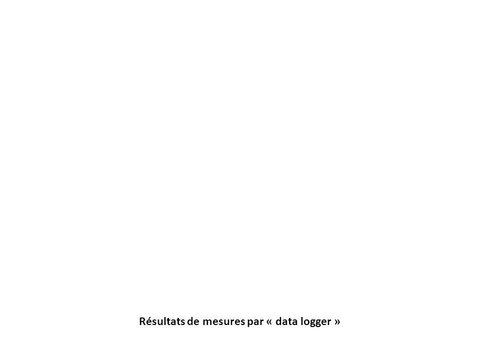 Résultats de mesures par « data logger »