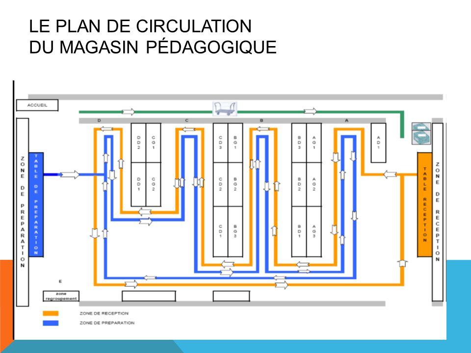 LE PLAN DE CIRCULATION du magasin pédagogique