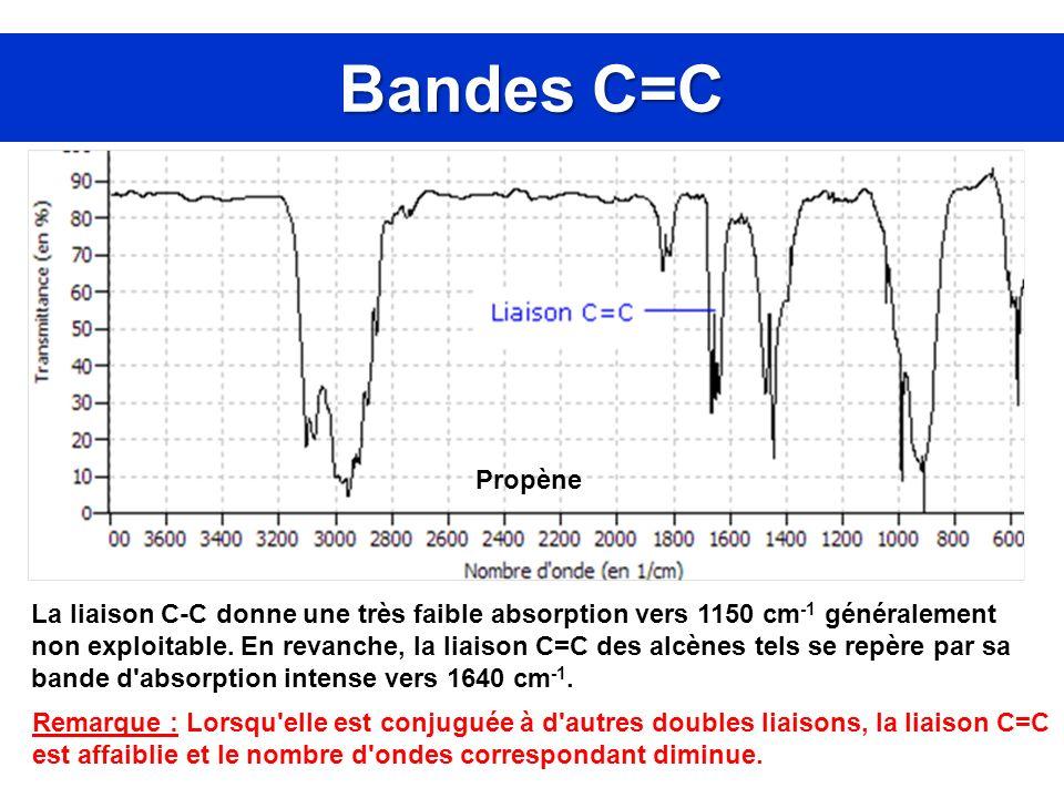 Bandes C=C Propène.