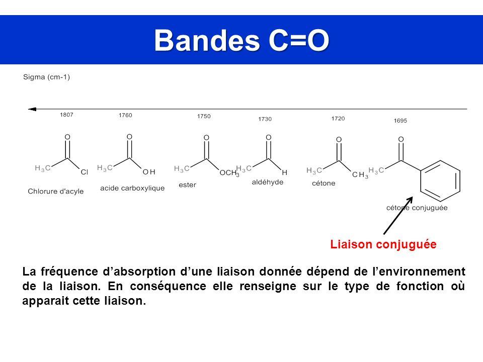 Bandes C=O Liaison conjuguée