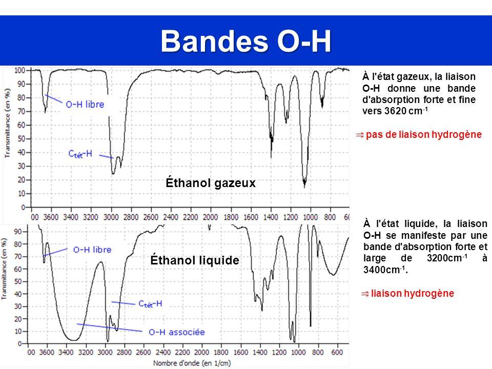 Bandes O-H Éthanol gazeux Éthanol liquide