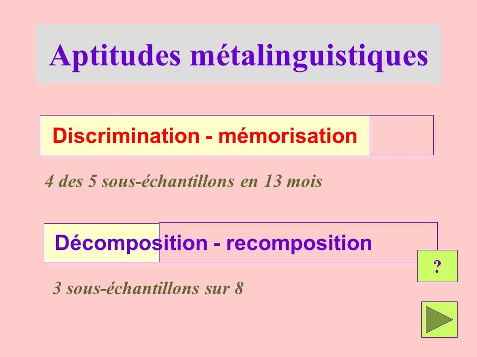 Aptitudes métalinguistiques