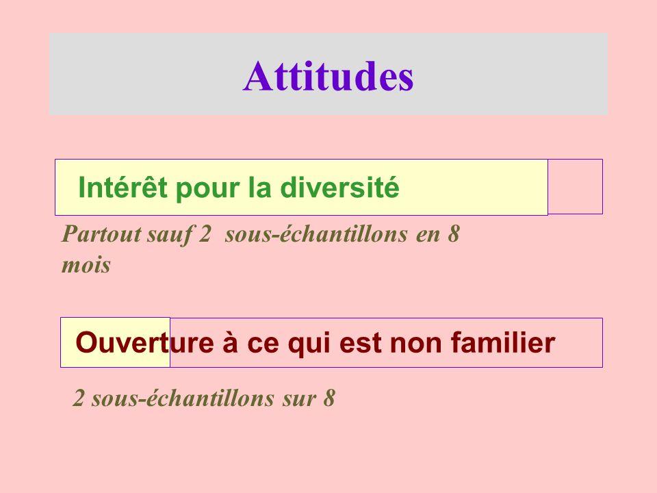 Attitudes Intérêt pour la diversité