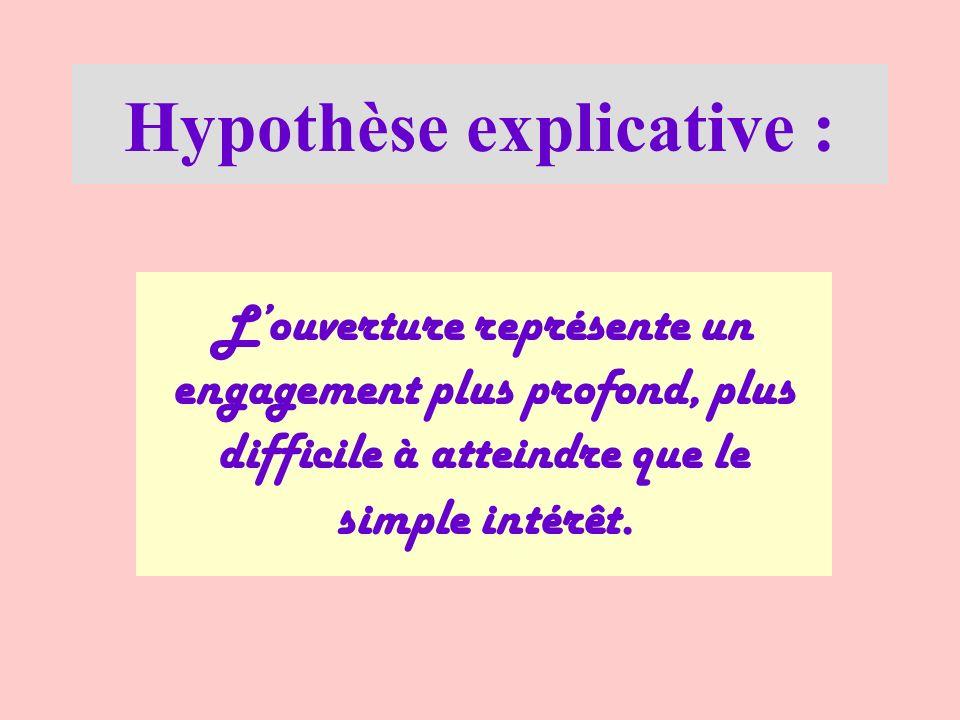 Hypothèse explicative :