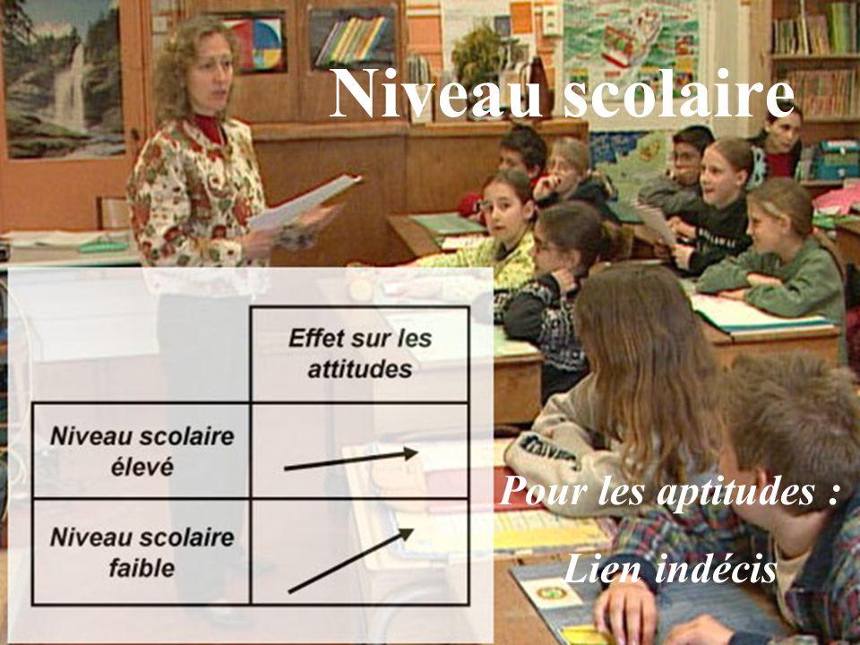 Niveau scolaire Pour les aptitudes : Lien indécis
