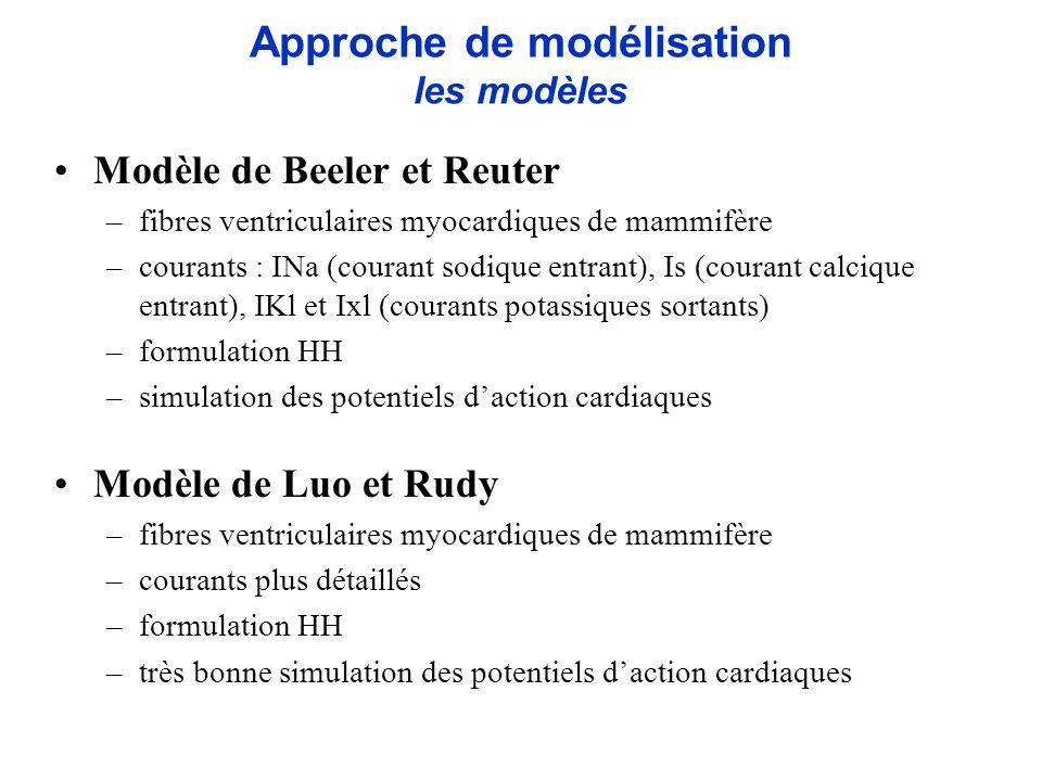Approche de modélisation les modèles