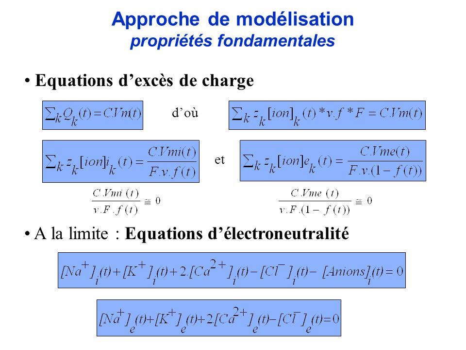Approche de modélisation propriétés fondamentales